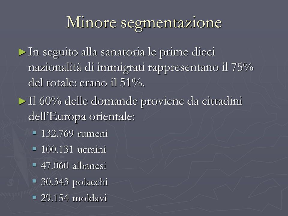 Minore segmentazione In seguito alla sanatoria le prime dieci nazionalità di immigrati rappresentano il 75% del totale: erano il 51%. In seguito alla