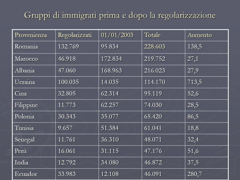 Gruppi di immigrati prima e dopo la regolarizzazione ProvenienzaRegolarizzati01/01/2003TotaleAumento Romania132.76995.834228.603138,5 Marocco46.918172