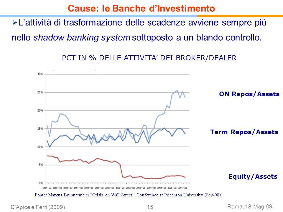 Roma, 18-Mag-09 DApice e Ferri (2009)15 Lattività di trasformazione delle scadenze avviene sempre più nello shadow banking system sottoposto a un blan