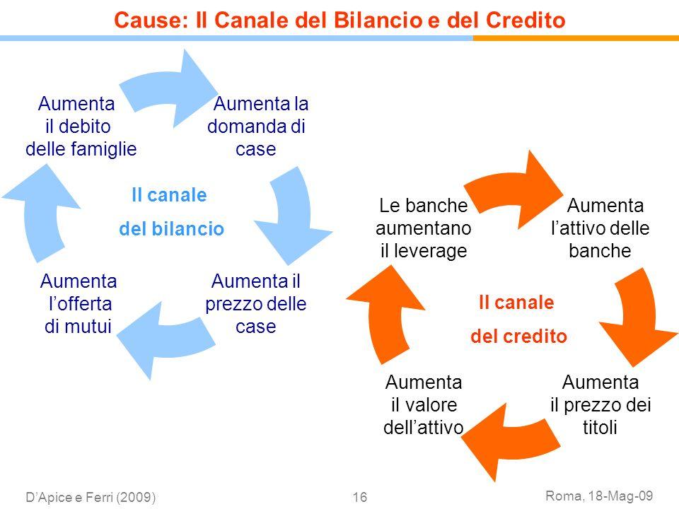 Roma, 18-Mag-09 DApice e Ferri (2009)16 Il canale del bilancio Il canale del credito Cause: Il Canale del Bilancio e del Credito