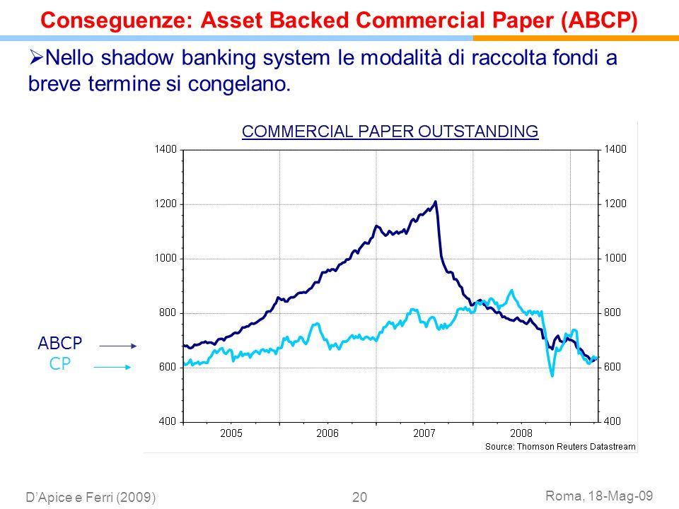 Roma, 18-Mag-09 DApice e Ferri (2009)20 Nello shadow banking system le modalità di raccolta fondi a breve termine si congelano. CP ABCP Conseguenze: A