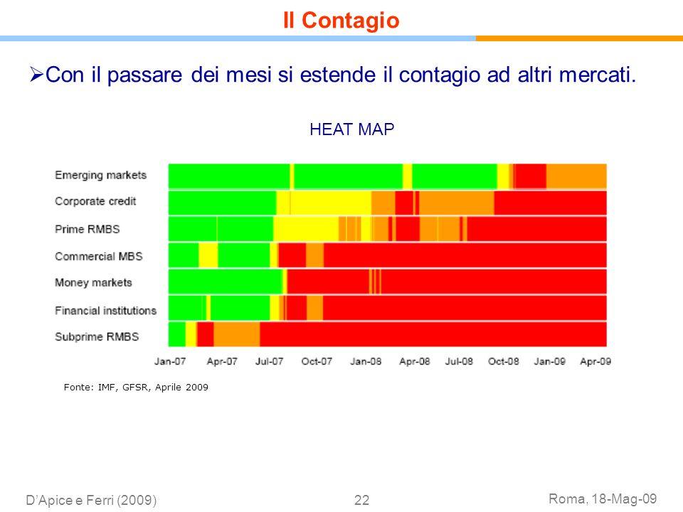 Roma, 18-Mag-09 DApice e Ferri (2009)22 Con il passare dei mesi si estende il contagio ad altri mercati. Heat Map: developments in systemic asset clas
