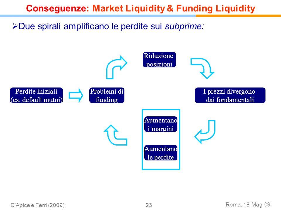 Roma, 18-Mag-09 DApice e Ferri (2009)23 Due spirali amplificano le perdite sui subprime: Perdite iniziali (es. default mutui) Problemi di funding Ridu