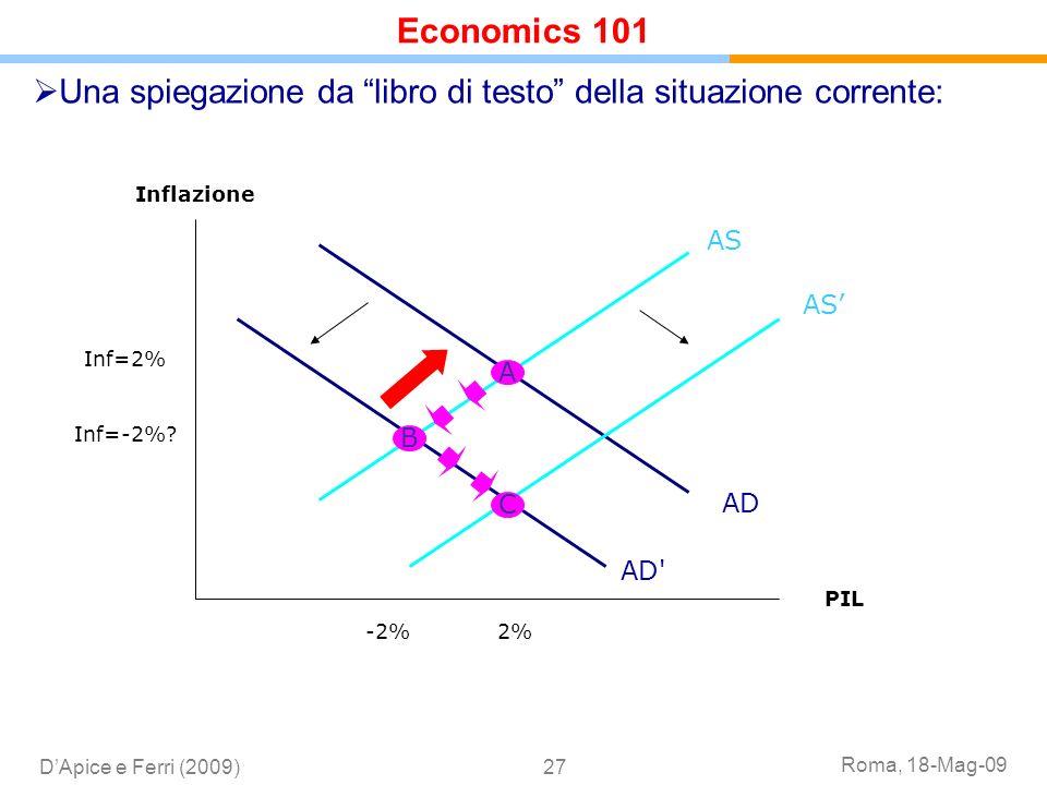 Roma, 18-Mag-09 DApice e Ferri (2009)27 Una spiegazione da libro di testo della situazione corrente: A B C Inf=2% Inf=-2%? 2%-2% Inflazione PIL AD AD'