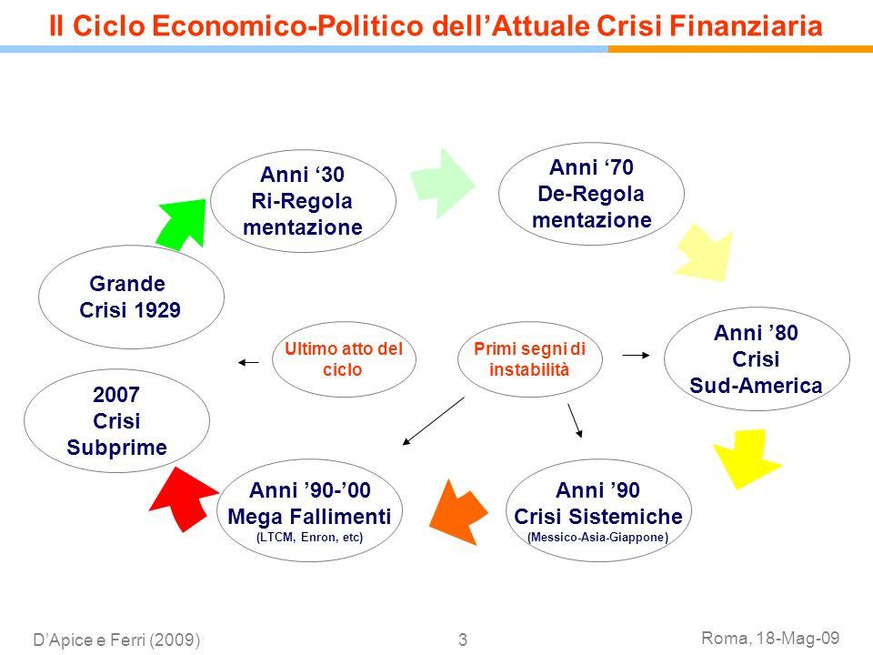 Roma, 18-Mag-09 DApice e Ferri (2009)3 Il Ciclo Economico-Politico dellAttuale Crisi Finanziaria Grande Crisi 1929 Anni 30 Ri-Regola mentazione Anni 7