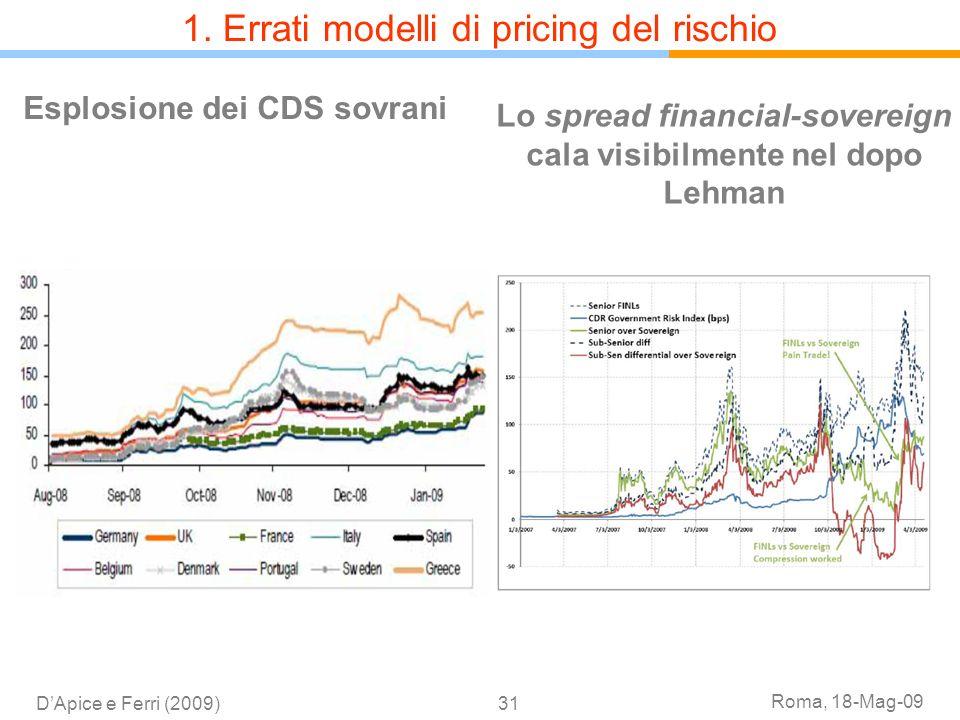 Roma, 18-Mag-09 DApice e Ferri (2009)31 Esplosione dei CDS sovrani Lo spread financial-sovereign cala visibilmente nel dopo Lehman 1. Errati modelli d