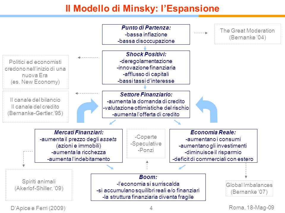 Roma, 18-Mag-09 DApice e Ferri (2009)4 Punto di Partenza: -bassa inflazione -bassa disoccupazione Shock Positivi: -deregolamentazione -innovazione fin