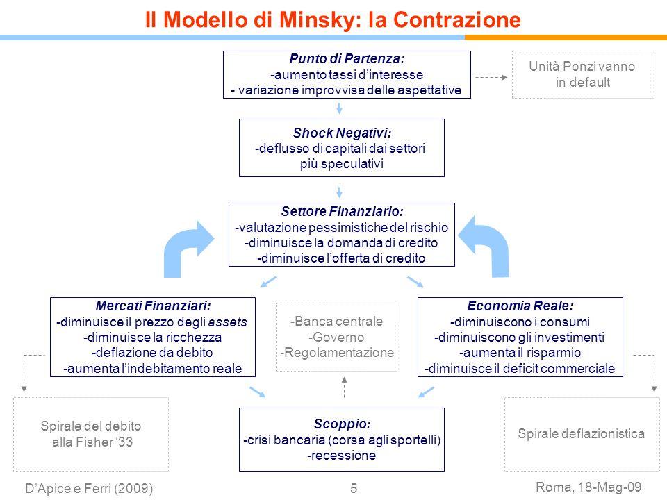 Roma, 18-Mag-09 DApice e Ferri (2009)5 Punto di Partenza: -aumento tassi dinteresse - variazione improvvisa delle aspettative Shock Negativi: -defluss