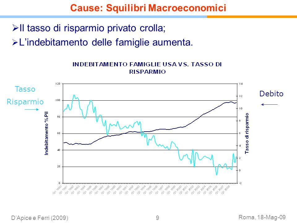 Roma, 18-Mag-09 DApice e Ferri (2009)9 Cause: Squilibri Macroeconomici Il tasso di risparmio privato crolla; Lindebitamento delle famiglie aumenta. Ta