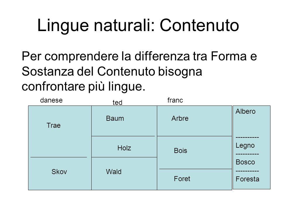 Lingue naturali: Contenuto Per comprendere la differenza tra Forma e Sostanza del Contenuto bisogna confrontare più lingue. Trae Skov Holz Baum Wald A