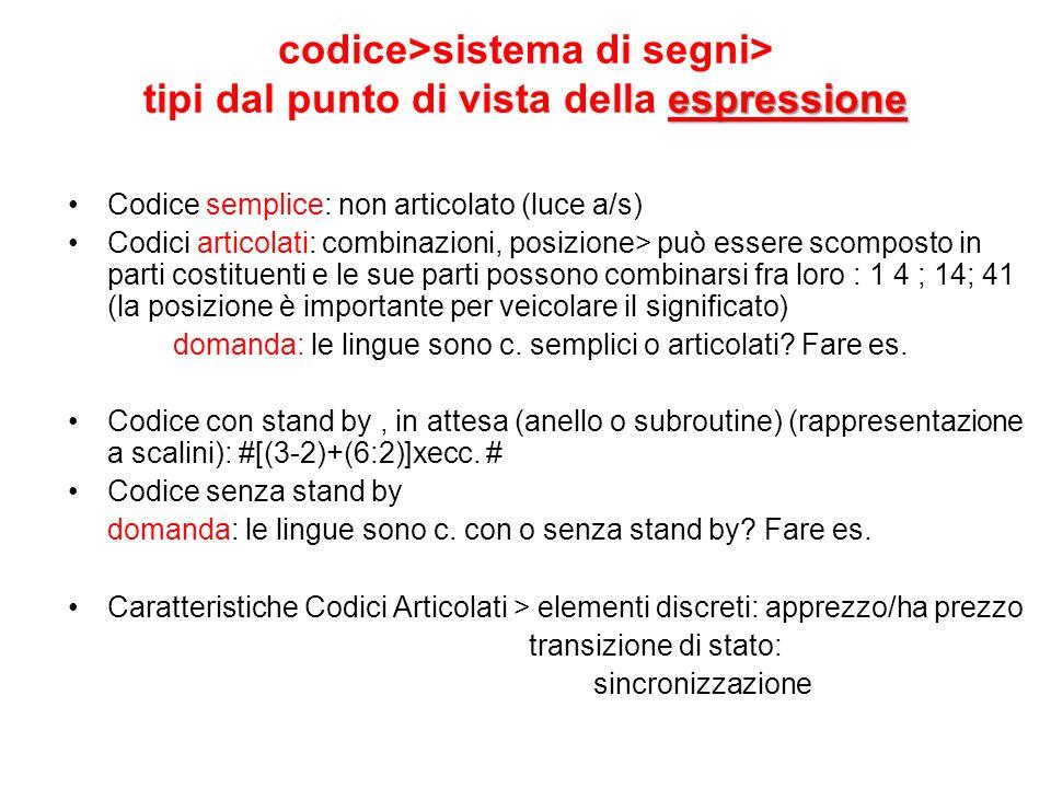 espressione codice>sistema di segni> tipi dal punto di vista della espressione Codice semplice: non articolato (luce a/s) Codici articolati: combinazi