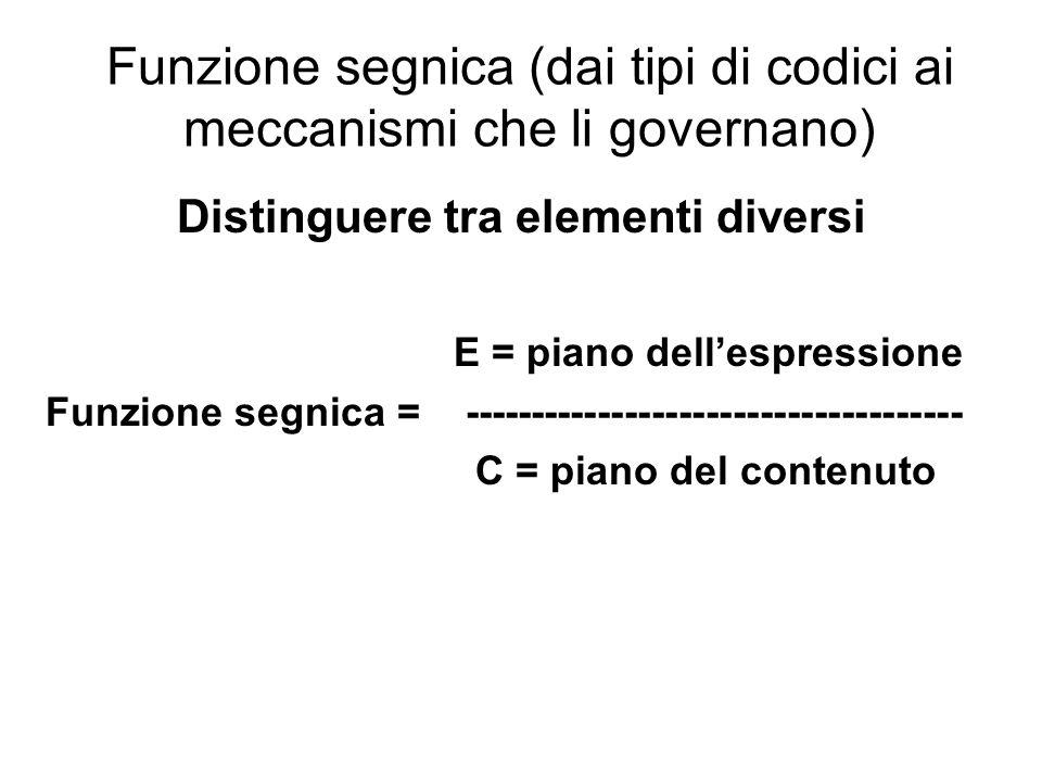 Funzione segnica (dai tipi di codici ai meccanismi che li governano) Distinguere tra elementi diversi E = piano dellespressione Funzione segnica = ---