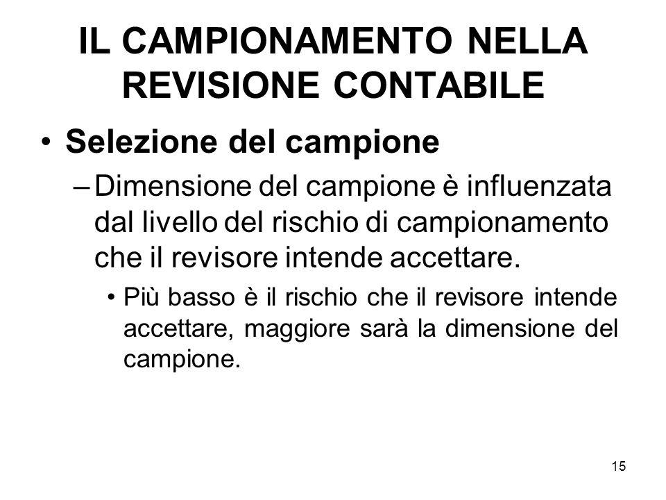 15 IL CAMPIONAMENTO NELLA REVISIONE CONTABILE Selezione del campione –Dimensione del campione è influenzata dal livello del rischio di campionamento c