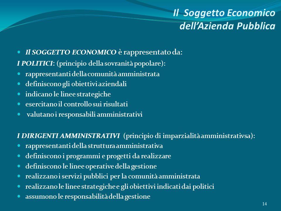 Il Soggetto Economico dellAzienda Pubblica Il SOGGETTO ECONOMICO è rappresentato da: I POLITICI : (principio della sovranità popolare): rappresentanti