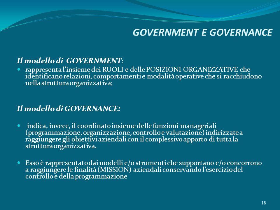 GOVERNMENT E GOVERNANCE Il modello di GOVERNMENT : rappresenta linsieme dei RUOLI e delle POSIZIONI ORGANIZZATIVE che identificano relazioni, comporta