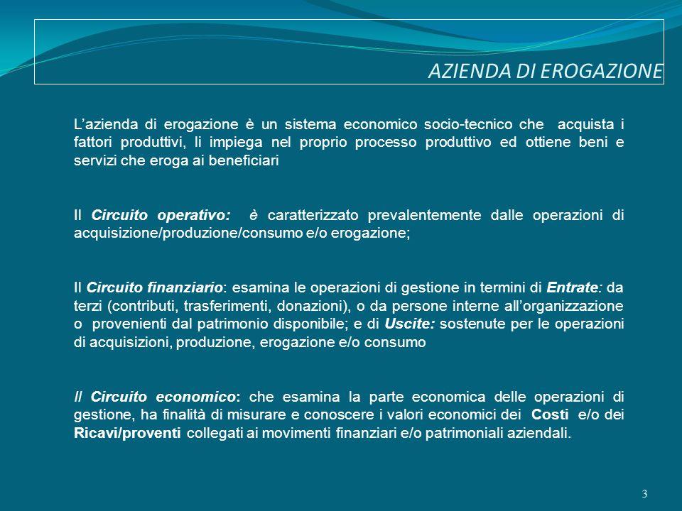 AZIENDA DI EROGAZIONE 3 Lazienda di erogazione è un sistema economico socio-tecnico che acquista i fattori produttivi, li impiega nel proprio processo