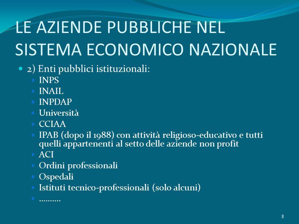 LE AZIENDE PUBBLICHE NEL SISTEMA ECONOMICO NAZIONALE 2) Enti pubblici istituzionali: INPS INAIL INPDAP Università CCIAA IPAB (dopo il 1988) con attivi