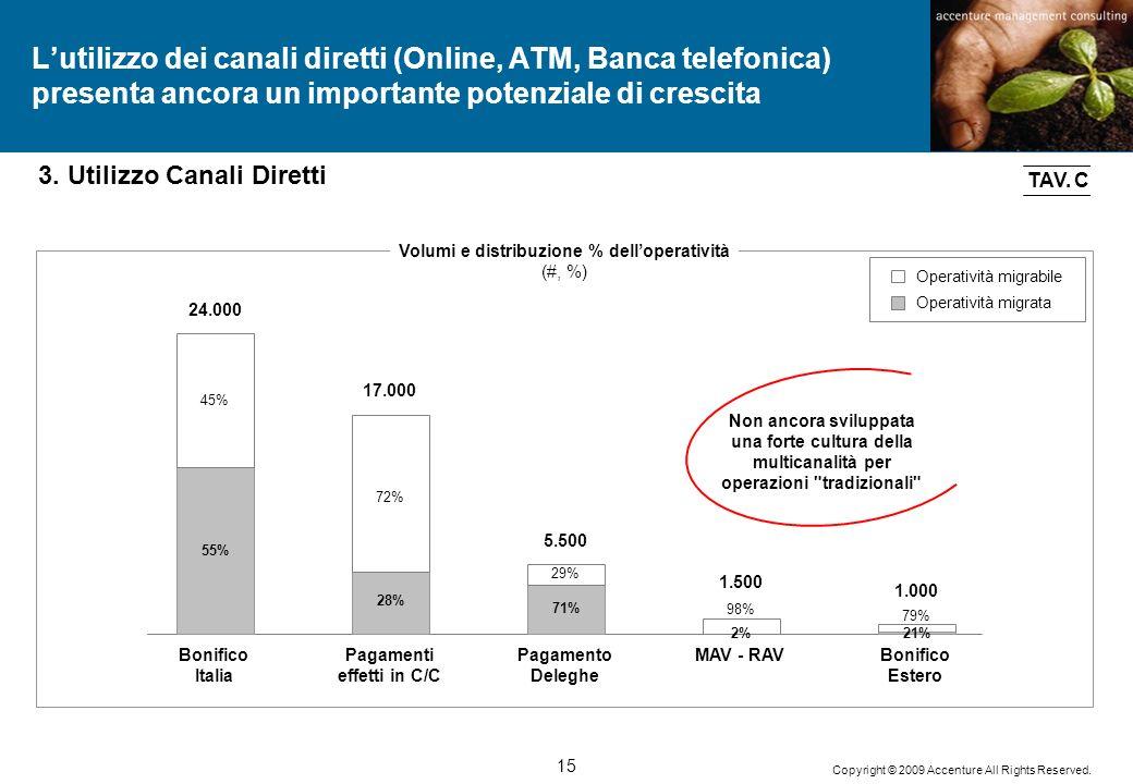 15 Copyright © 2009 Accenture All Rights Reserved. Lutilizzo dei canali diretti (Online, ATM, Banca telefonica) presenta ancora un importante potenzia