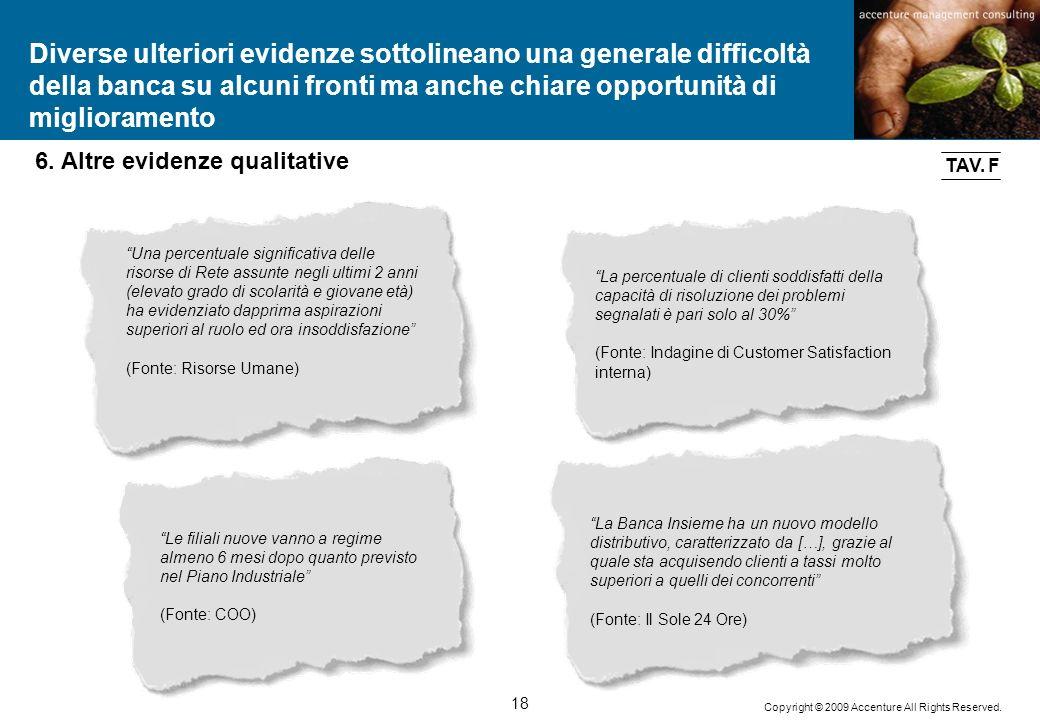 18 Copyright © 2009 Accenture All Rights Reserved. 6. Altre evidenze qualitative Una percentuale significativa delle risorse di Rete assunte negli ult