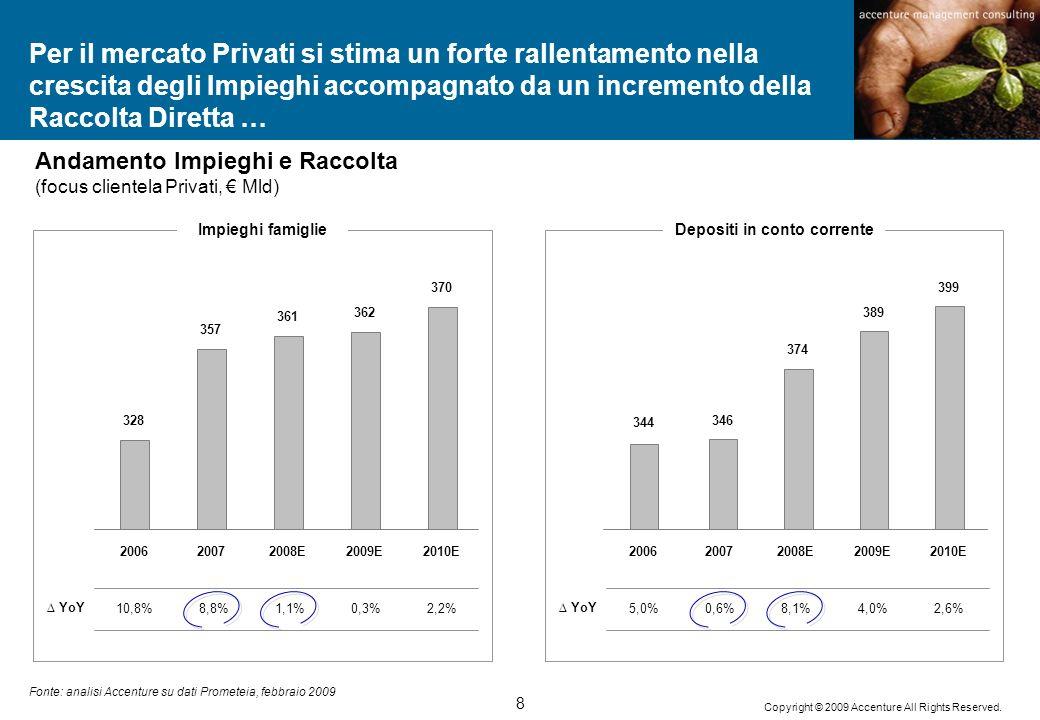 8 Copyright © 2009 Accenture All Rights Reserved. Per il mercato Privati si stima un forte rallentamento nella crescita degli Impieghi accompagnato da