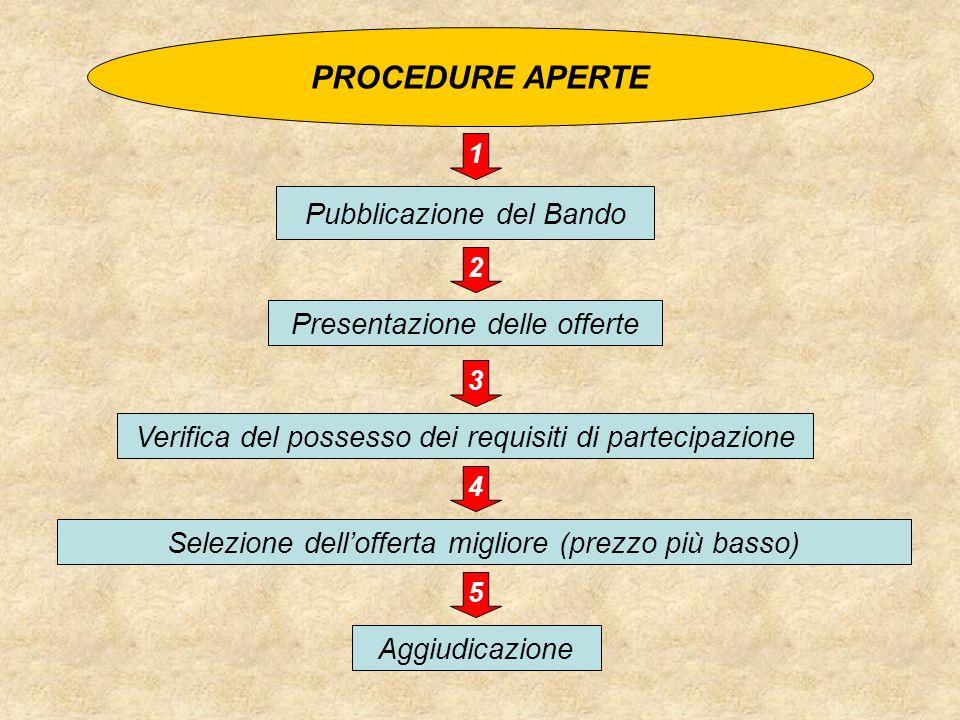 PROCEDURE APERTE Pubblicazione del Bando Presentazione delle offerte Verifica del possesso dei requisiti di partecipazione Selezione dellofferta migli