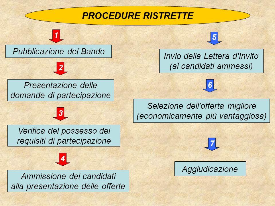 PROCEDURE RISTRETTE Pubblicazione del Bando Presentazione delle domande di partecipazione Verifica del possesso dei requisiti di partecipazione Selezi