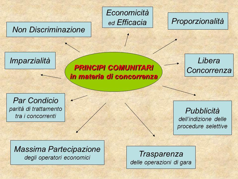 PRINCIPI COMUNITARI in materia di concorrenza Imparzialità Non Discriminazione Pubblicità dellindizione delle procedure selettive Par Condicio parità