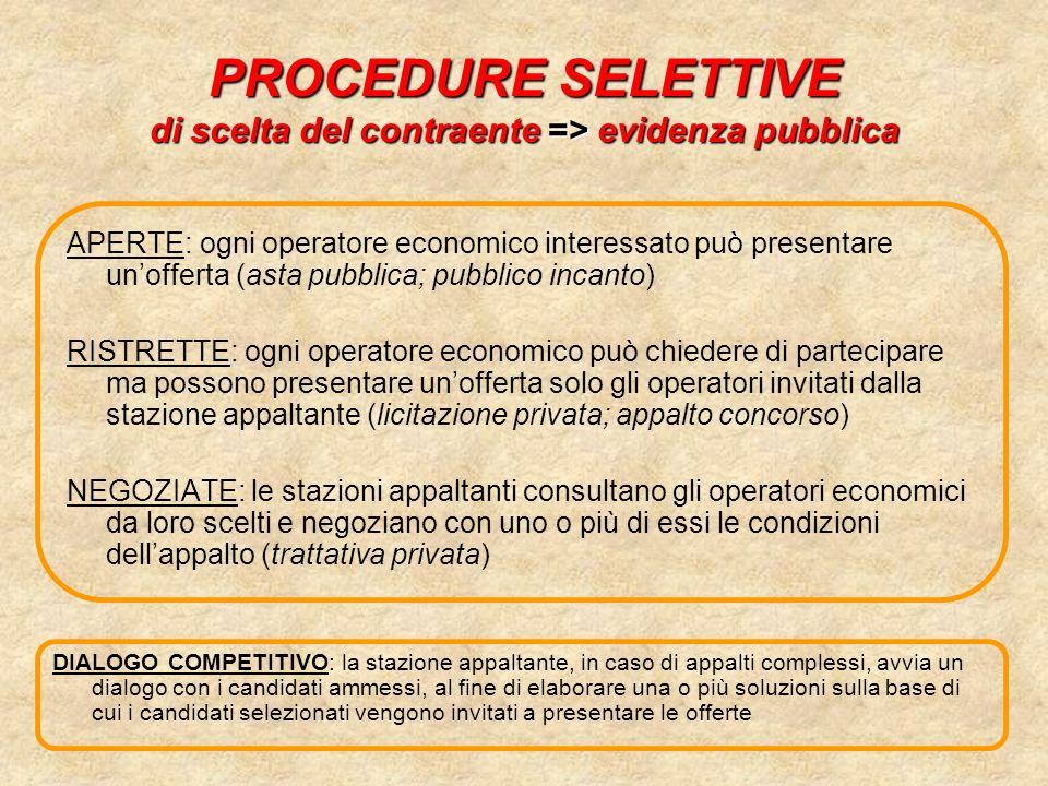PROCEDURE SELETTIVE di scelta del contraente => evidenza pubblica APERTE: ogni operatore economico interessato può presentare unofferta (asta pubblica