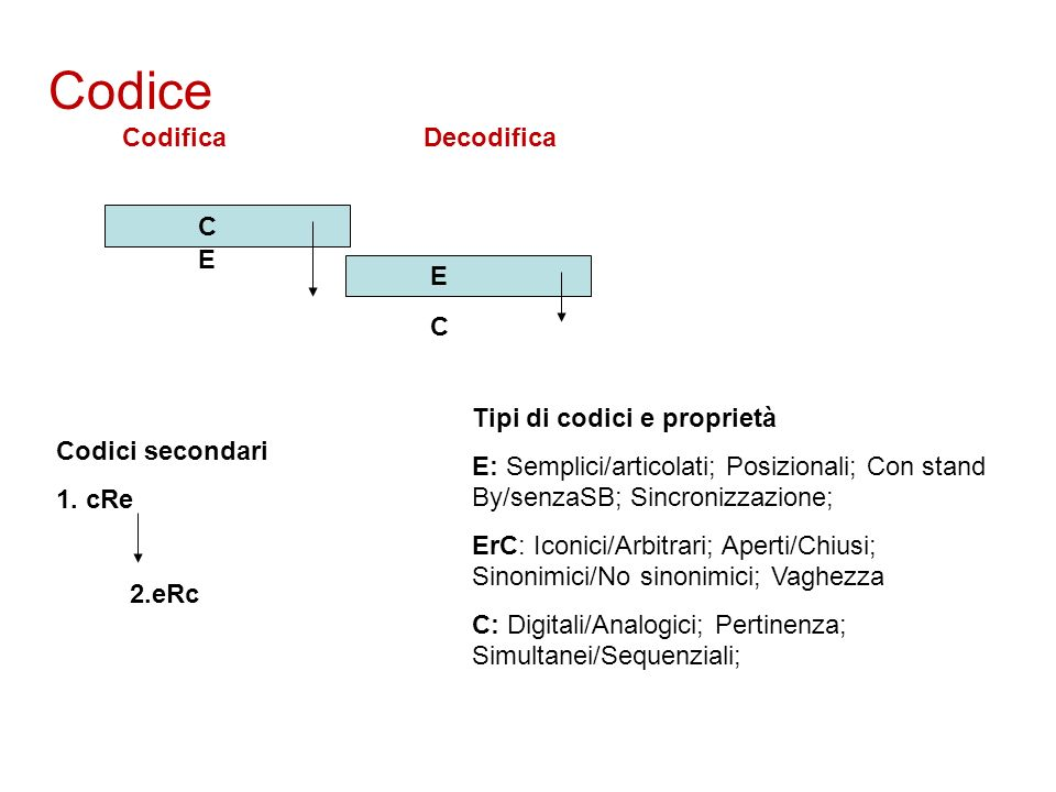 Codice Codifica Decodifica C E E C Codici secondari 1.