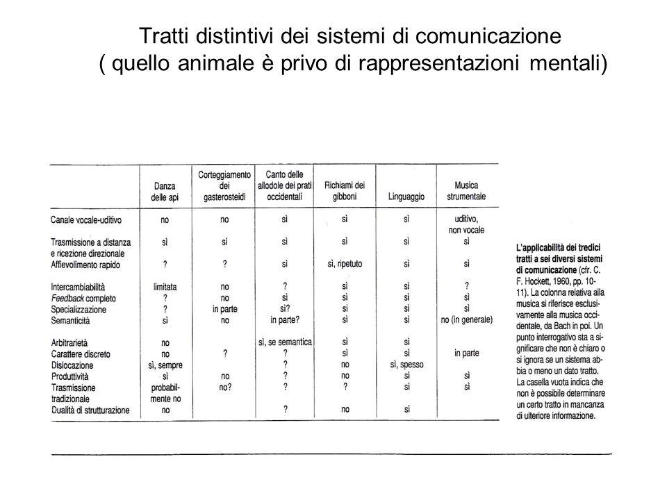 Linguaggio : Proprietà della facoltà di comunicare attraverso un linguaggio Linguaggio : Proprietà della facoltà di comunicare attraverso un linguaggio Carattere congenito Relativa immutabilità Universalità Inapprendibilità e incaccellabilità Indifferenza alle singole espressioni ------------------------------------------------------- Apprendibilità Intercambiabilità Spiazzamento Ricorsività Citazione Contestualità Analisi per livelli Sintagmatico/paradigm.