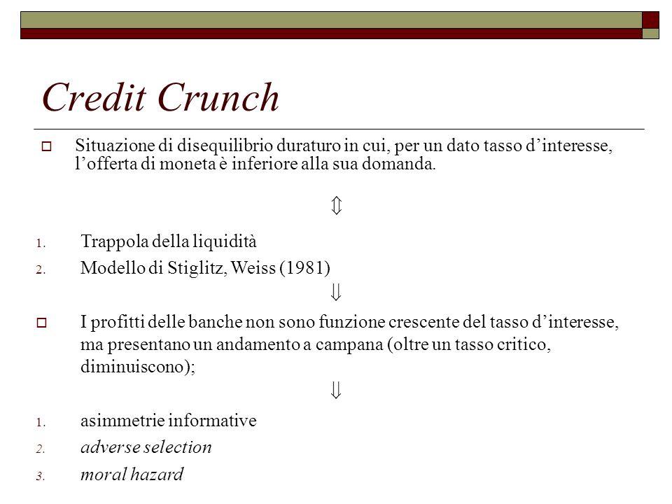 Credit Crunch Situazione di disequilibrio duraturo in cui, per un dato tasso dinteresse, lofferta di moneta è inferiore alla sua domanda.