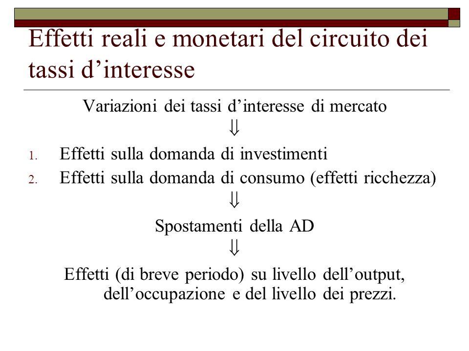 Effetti reali e monetari del circuito dei tassi dinteresse Variazioni dei tassi dinteresse di mercato 1.