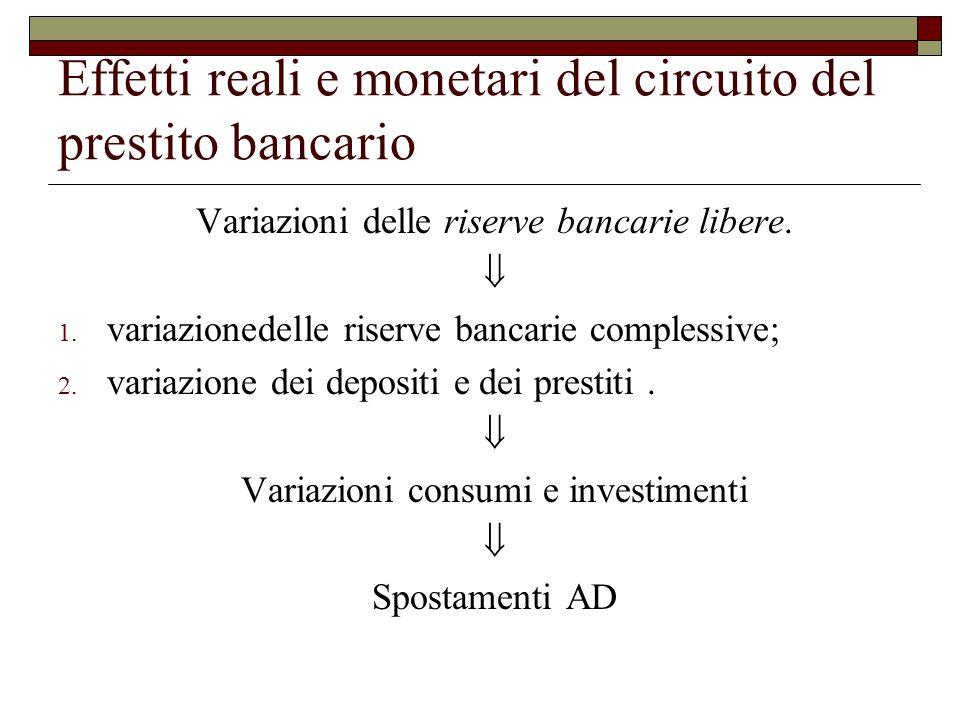 Effetti reali e monetari del circuito del prestito bancario Variazioni delle riserve bancarie libere.