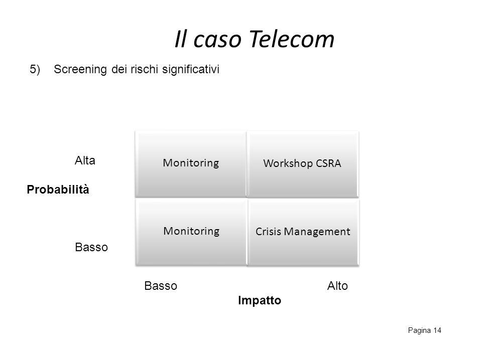 Il caso Telecom Pagina 14 Monitoring Workshop CSRA Crisis Management Monitoring Basso Alto Impatto 5)Screening dei rischi significativi Alta Probabili