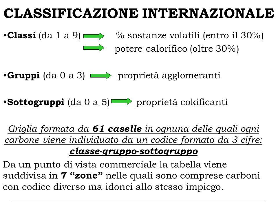 CLASSIFICAZIONE INTERNAZIONALE Classi (da 1 a 9) % sostanze volatili (entro il 30%) potere calorifico (oltre 30%) Gruppi (da 0 a 3) proprietà agglomer