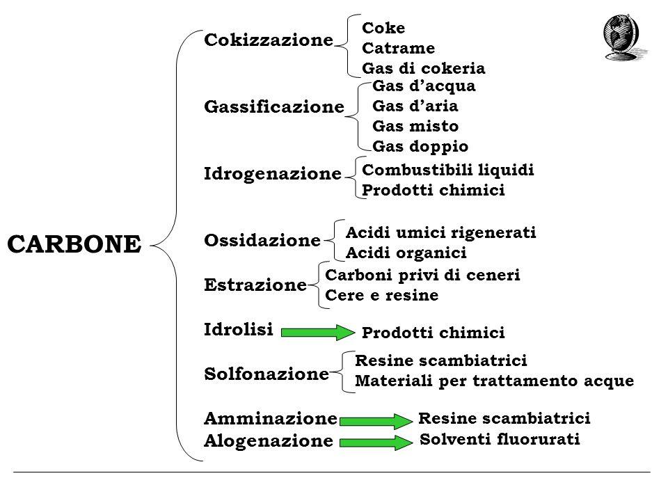 Cokizzazione Gassificazione Idrogenazione Ossidazione Estrazione Idrolisi Solfonazione Amminazione Alogenazione CARBONE Coke Catrame Gas di cokeria Ga