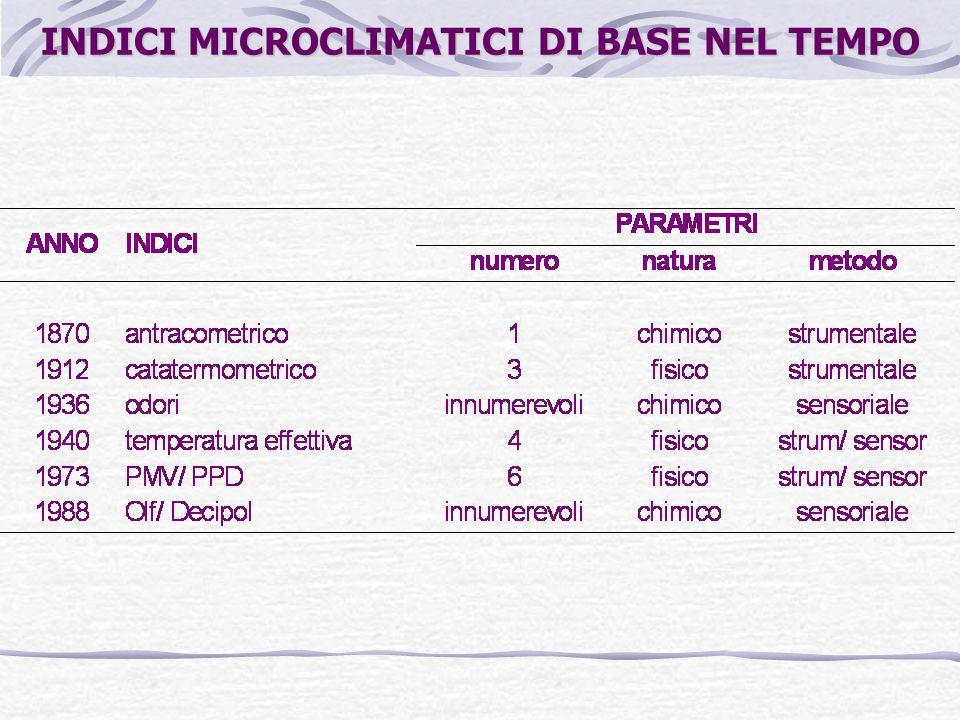 INDICI MICROCLIMATICI DI BASE NEL TEMPO
