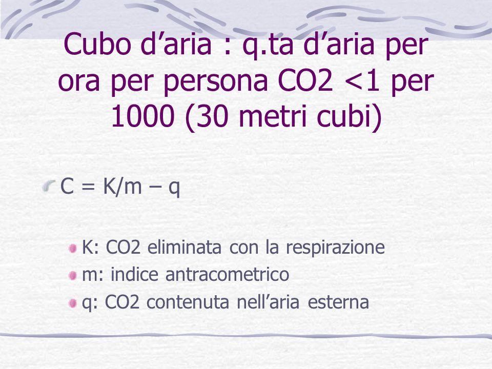Cubo daria : q.ta daria per ora per persona CO2 <1 per 1000 (30 metri cubi) C = K/m – q K: CO2 eliminata con la respirazione m: indice antracometrico q: CO2 contenuta nellaria esterna