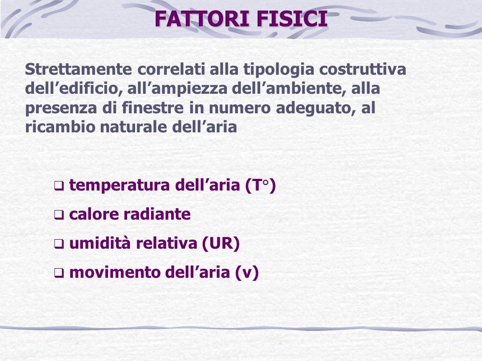 FATTORI FISICI Strettamente correlati alla tipologia costruttiva delledificio, allampiezza dellambiente, alla presenza di finestre in numero adeguato, al ricambio naturale dellaria temperatura dellaria (T°) calore radiante umidità relativa (UR) movimento dellaria (v) FATTORI FISICI