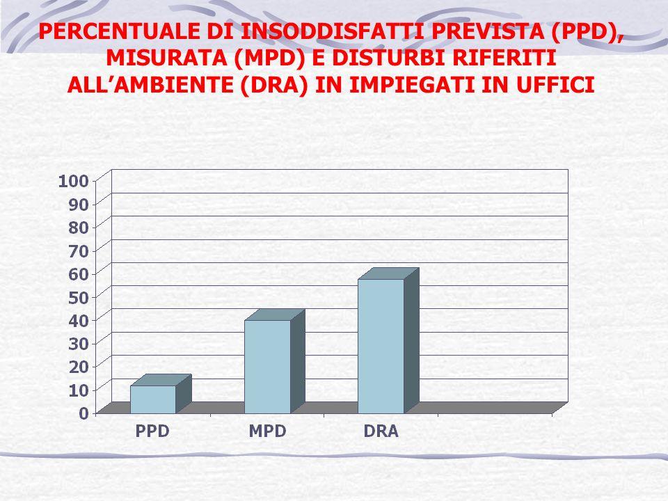 PERCENTUALE DI INSODDISFATTI PREVISTA (PPD), MISURATA (MPD) E DISTURBI RIFERITI ALLAMBIENTE (DRA) IN IMPIEGATI IN UFFICI