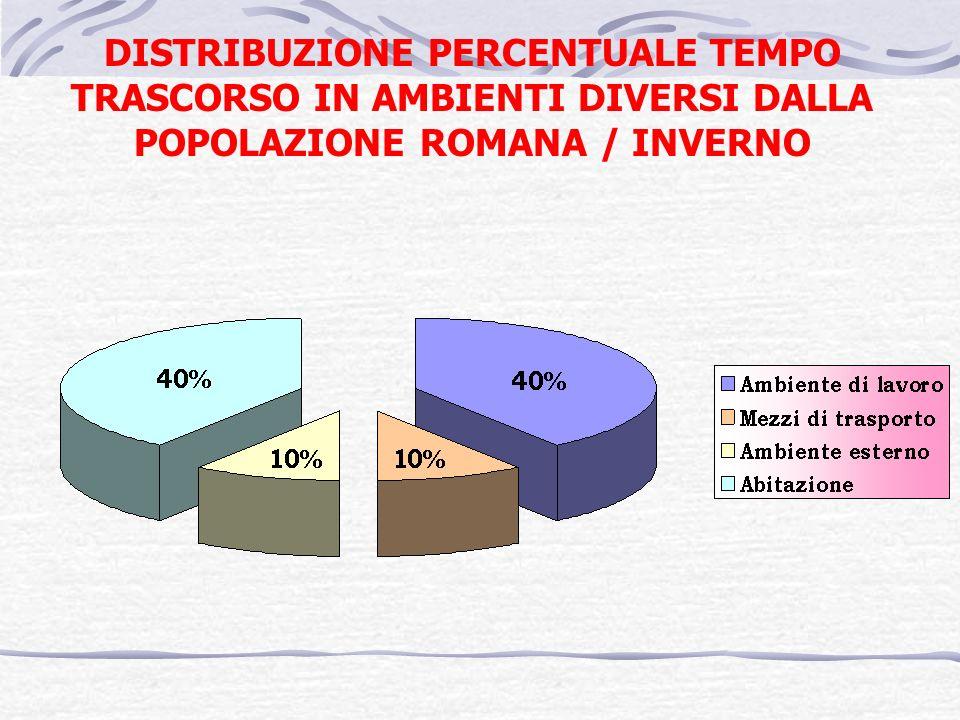 DISTRIBUZIONE PERCENTUALE TEMPO TRASCORSO IN AMBIENTI DIVERSI DALLA POPOLAZIONE ROMANA / INVERNO