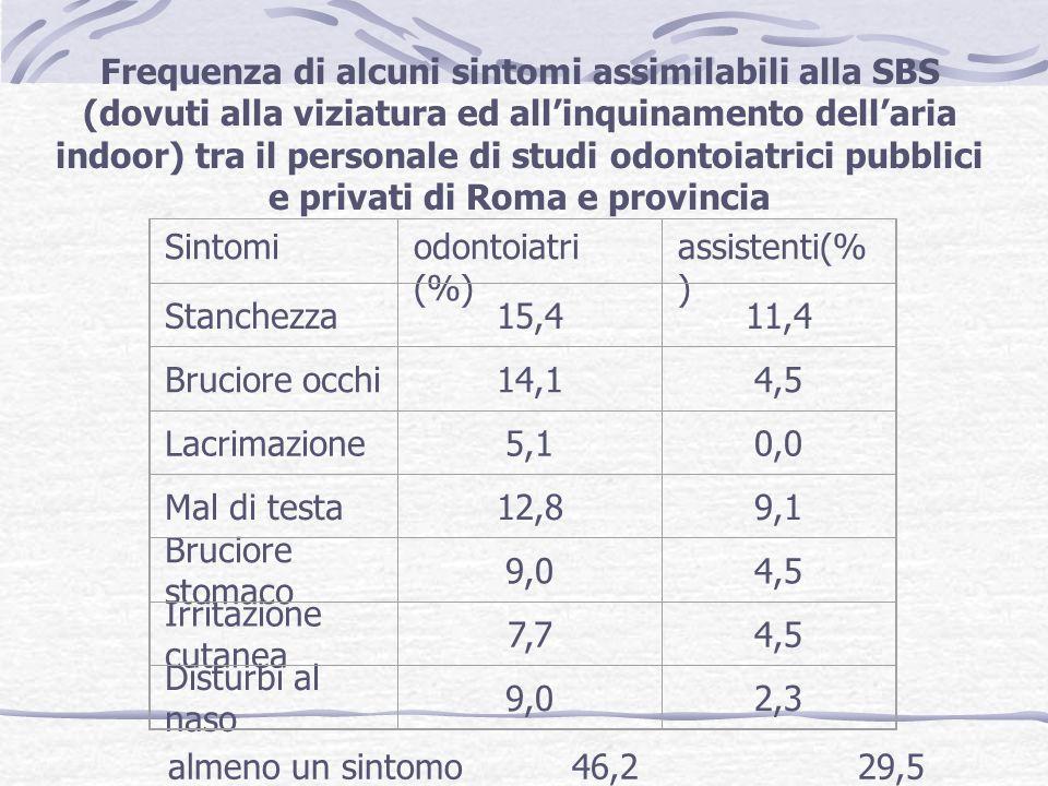Sintomiodontoiatri (%) assistenti(% ) Stanchezza15,411,4 Bruciore occhi14,14,5 Lacrimazione5,10,0 Mal di testa12,89,1 Bruciore stomaco 9,04,5 Irritazione cutanea 7,74,5 Disturbi al naso 9,02,3 almeno un sintomo 46,2 29,5 Frequenza di alcuni sintomi assimilabili alla SBS (dovuti alla viziatura ed allinquinamento dellaria indoor) tra il personale di studi odontoiatrici pubblici e privati di Roma e provincia