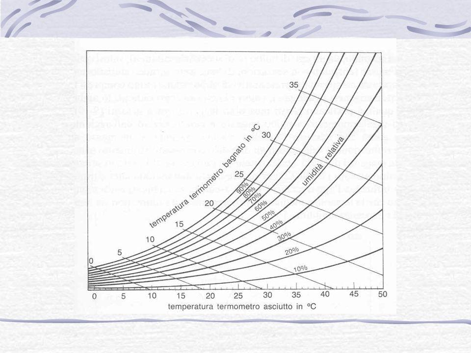 BILANCIO TERMICO La temperatura corporea è mantenuta costante attraverso meccanismi termoregolatori riflessi che governano i processi di termolisi e termogenesi TERMOGENESI o TERMOPRODUZIONE: lenergia chimica derivante dagli alimenti attraverso processi di ossidazione è trasformata in calore.
