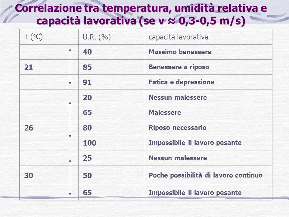 Correlazione tra temperatura, umidità relativa e capacità lavorativa (se v 0,3-0,5 m/s) T (°C)U.R.