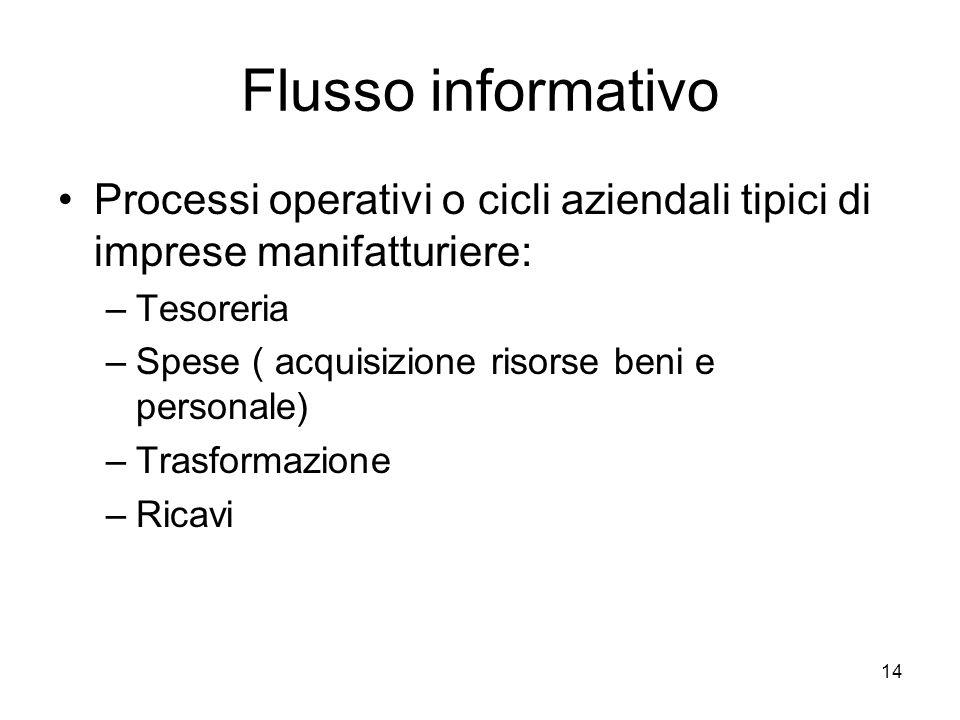 14 Flusso informativo Processi operativi o cicli aziendali tipici di imprese manifatturiere: –Tesoreria –Spese ( acquisizione risorse beni e personale) –Trasformazione –Ricavi