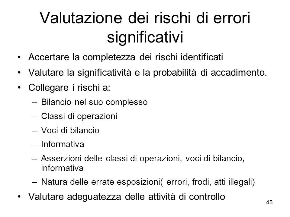 45 Valutazione dei rischi di errori significativi Accertare la completezza dei rischi identificati Valutare la significatività e la probabilità di accadimento.