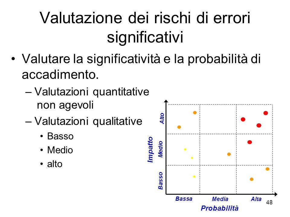 48 Valutazione dei rischi di errori significativi Valutare la significatività e la probabilità di accadimento.