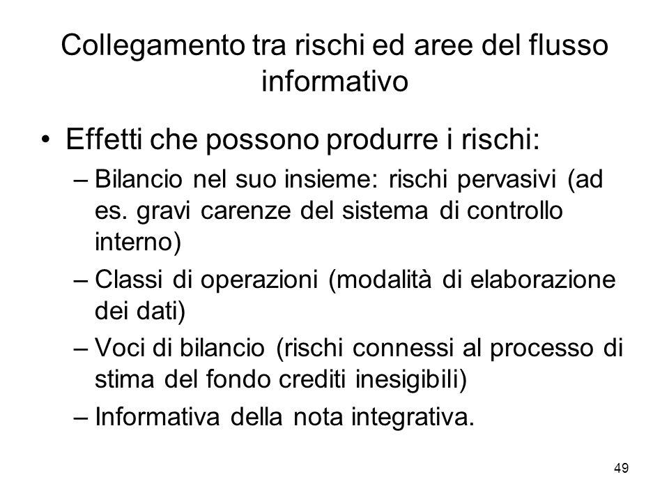 49 Collegamento tra rischi ed aree del flusso informativo Effetti che possono produrre i rischi: –Bilancio nel suo insieme: rischi pervasivi (ad es.