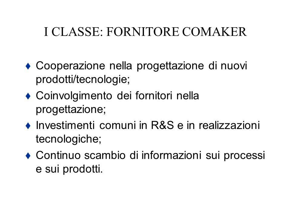 I CLASSE: FORNITORE COMAKER Cooperazione nella progettazione di nuovi prodotti/tecnologie; Coinvolgimento dei fornitori nella progettazione; Investime