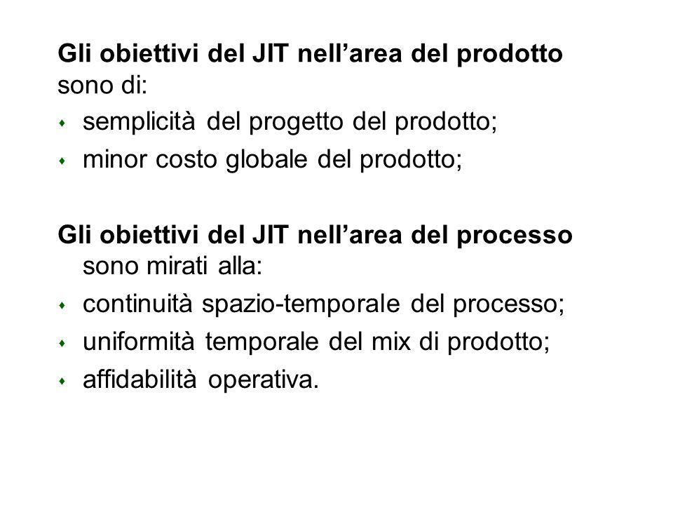 Gli obiettivi del JIT nellarea del prodotto sono di: s semplicità del progetto del prodotto; s minor costo globale del prodotto; Gli obiettivi del JIT